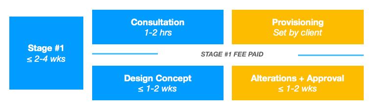 Workflow timeline redesign: stage 1