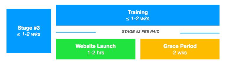 Workflow timeline redesign: stage 3