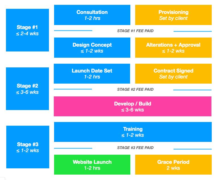 Workflow timeline redesign: complete