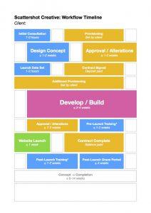 Workflow timeline: old version